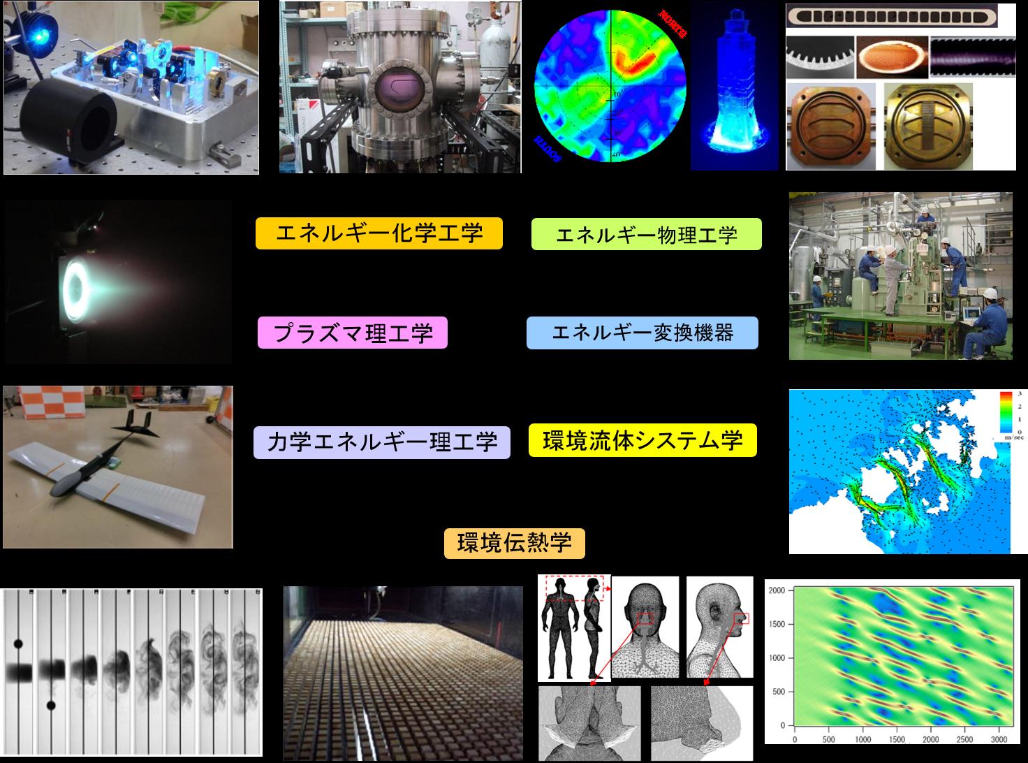 エネルギーシステム工学コース │ 九州大学工学部エネルギー科学科